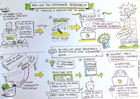 why we do customer research infographic