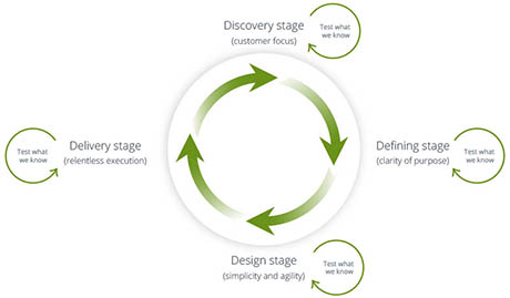 The design loop