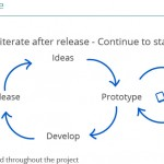 Lean UX Cycle